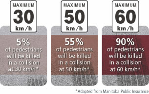 Road Safety Speeds