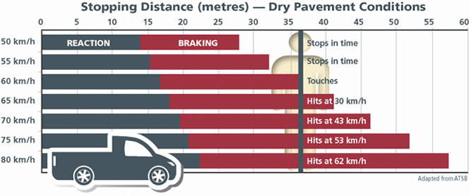 Road Safety Vehicle Stopping Chart Dry Pavement