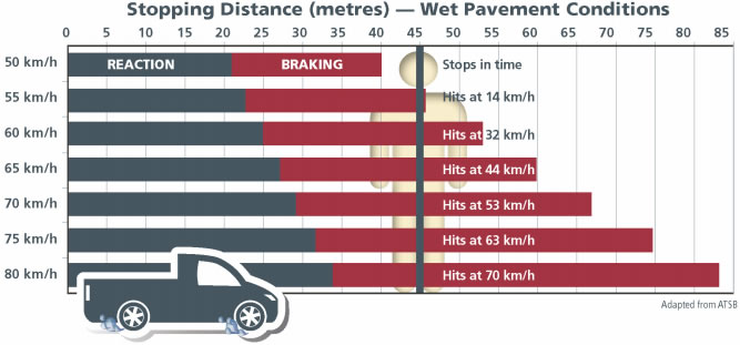 Road Safety Vehicle Stopping Chart Wet Pavement